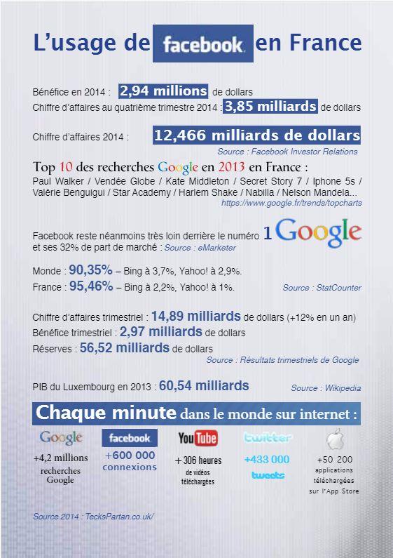 L'usage de facebook en France